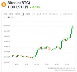 約1年ぶりにビットコイン100万円台回復?
